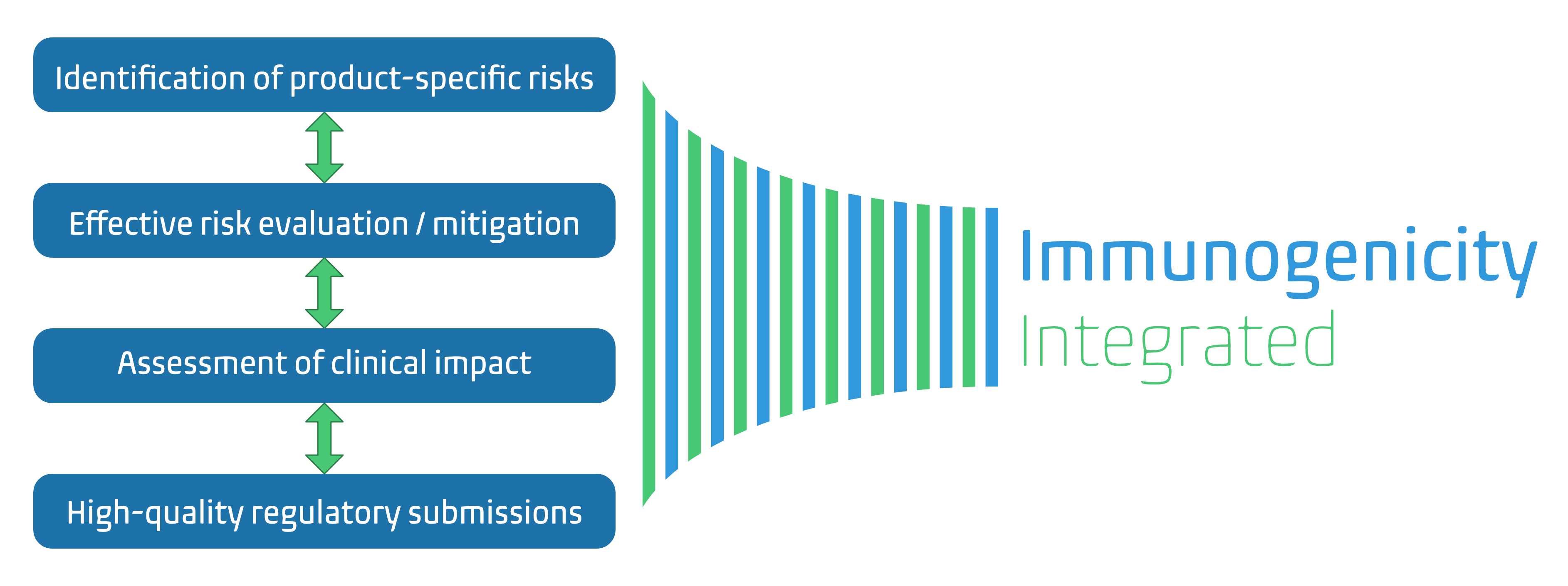 Diagram of what we do: Identification of product-specific risks; Effective risk evaluation / mitigation; Assessment of clinical impact; and High-quality regulatory submissions